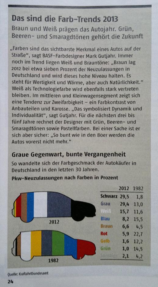 Farbtrends –Braun und Weiß prägen laut ADAC das Auto-Jahr 2013.