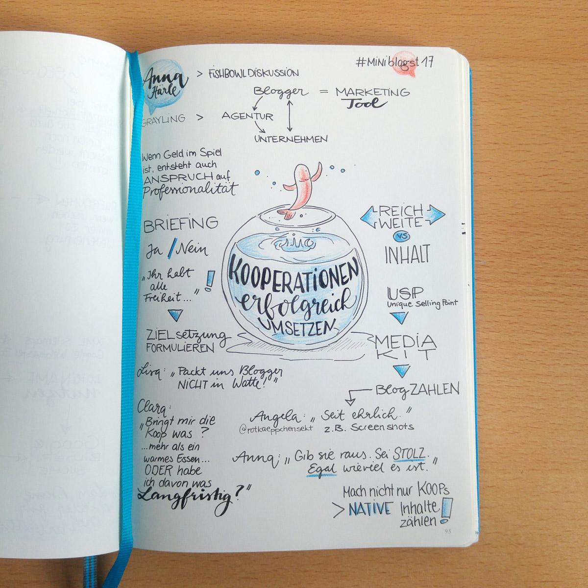 Sketchnote oder besser Graphic Recording -wenn auch sehr Textlastig- zur Fish Bowl Diskussion auf der MiniBLOGST 2017.