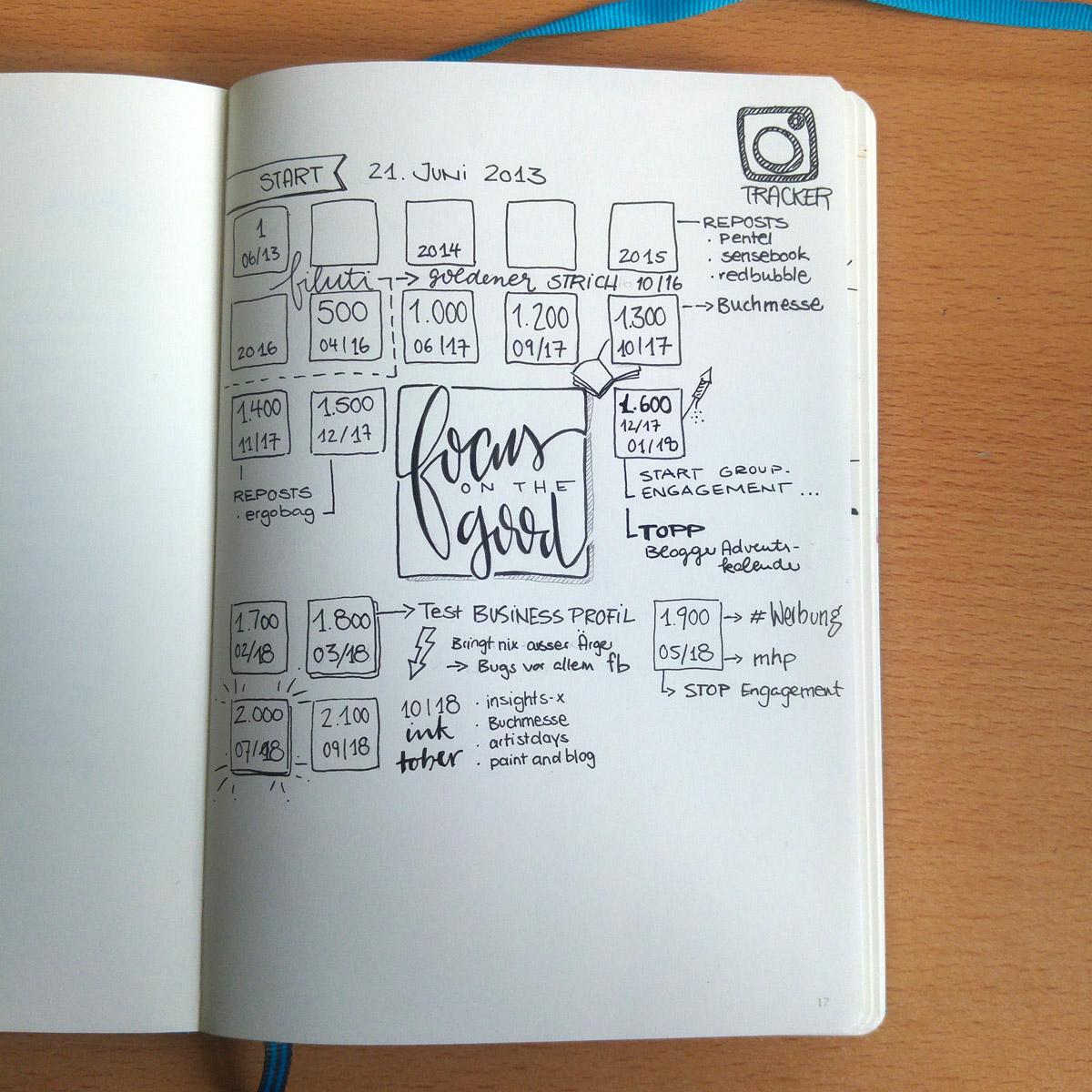 Mein erster Tracker: Instagram-Follower Zahlen. Das Wichtigste daran ist aber der Satz in der Mitte: Focus on the good!